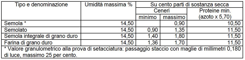 sfarinati_tabella_2